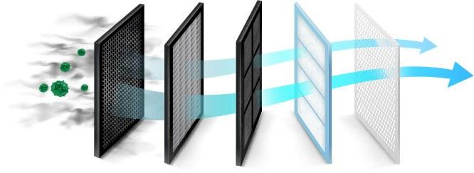 etapas de filtragem do ar